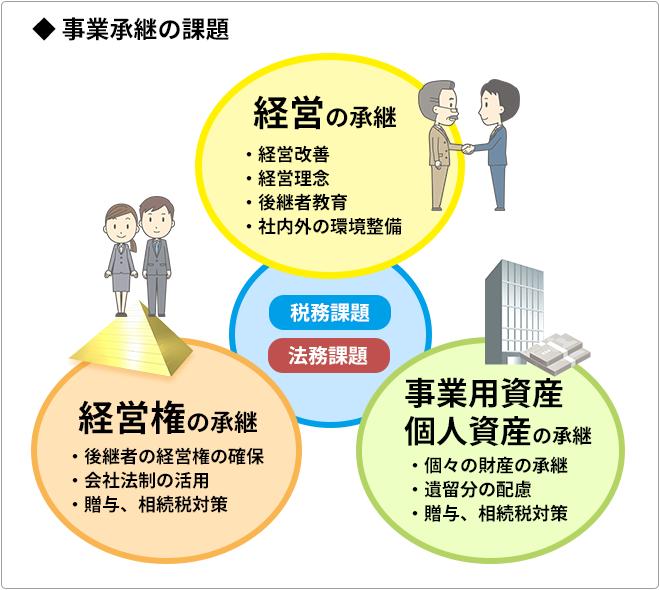 事業承継概念図
